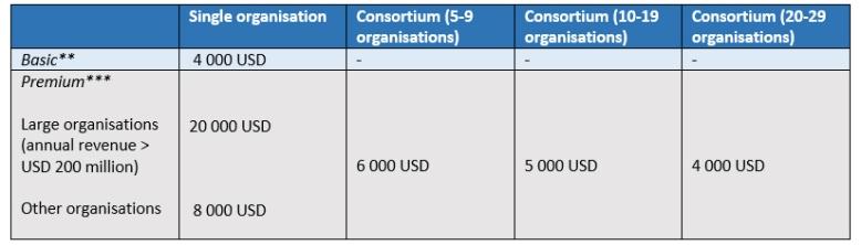 orcid-consortium-fees